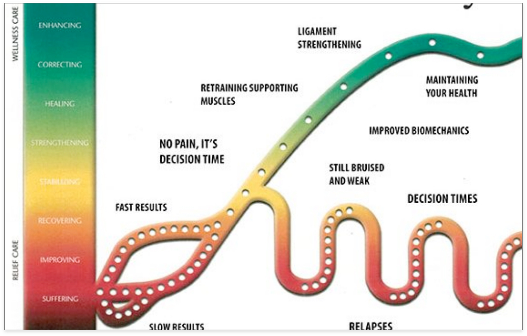 Chiropractic Care Cycle